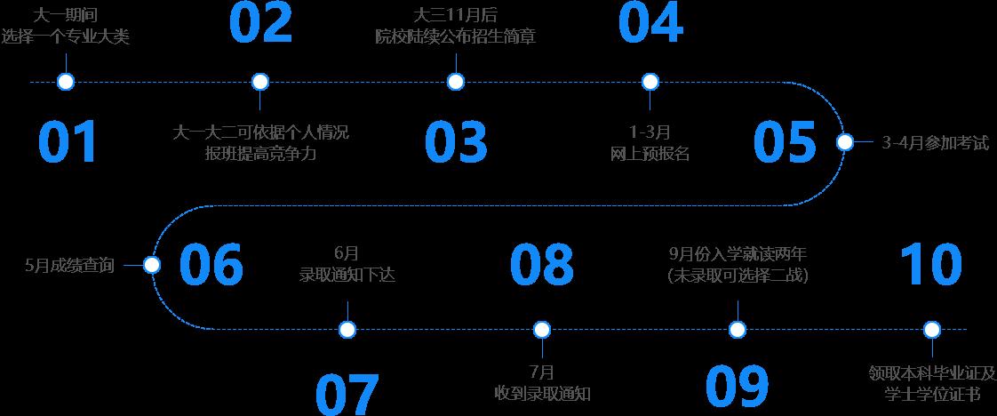 广东专插本拿证流程图